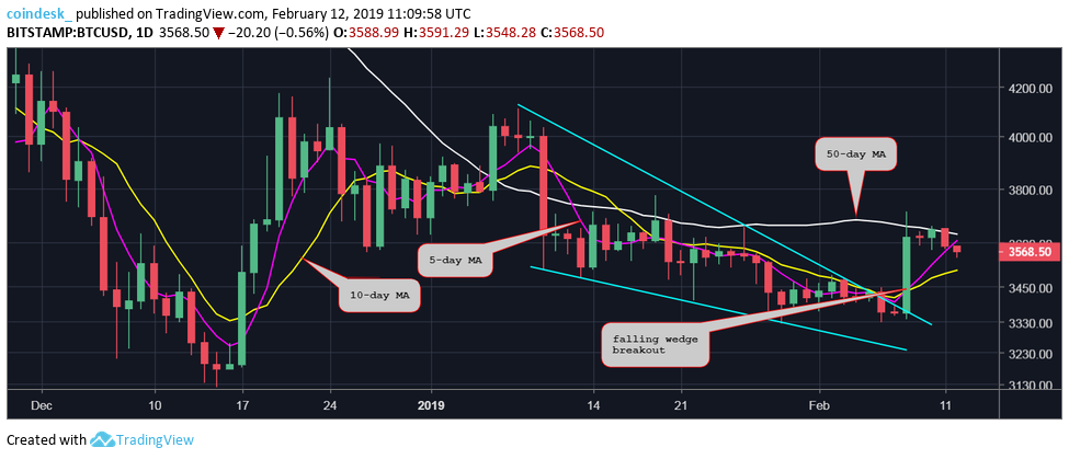 Bitcoin Price Pattern Hints at Short-Term Rally to $4K 2  PASSIVE INCOME IDEAS BITCOIN AND BLOCKCHAIN