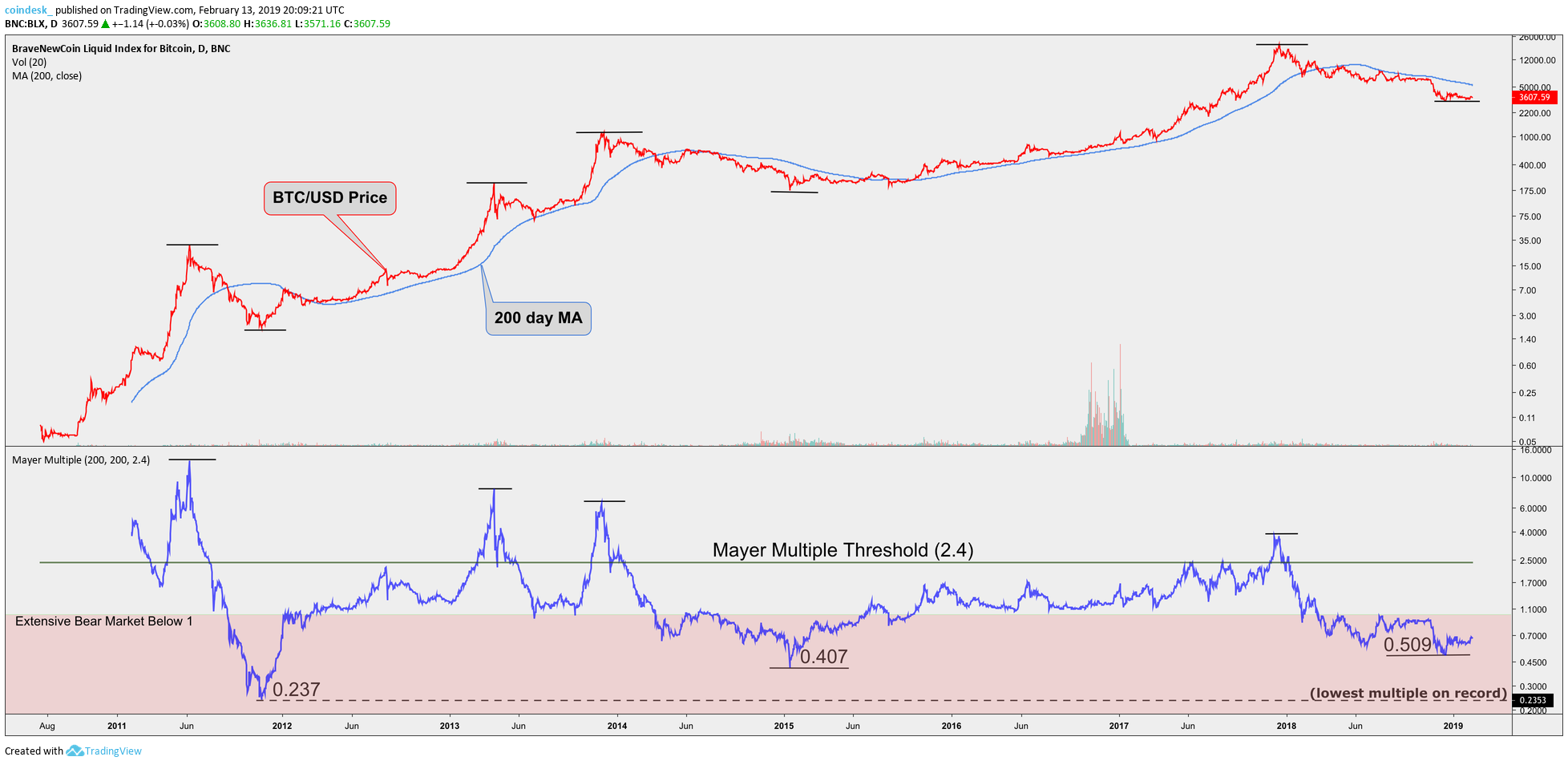 Mayer Multiples: The Metric That Helps Call Bitcoin Bubbles and Bottoms