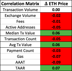 Metrics May Point to Ether Being Undervalued