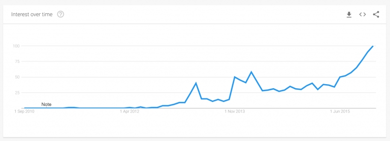 Graph from Google Trends .