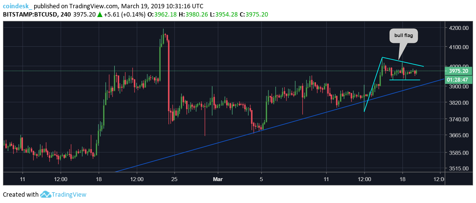 , Bitcoin Faces Minor Price Retreat Amid Increasing Bull Exhaustion, Nice Bitcoins