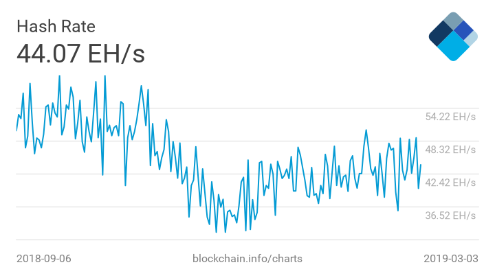 - hash rate march 3 - Bitcoin Miners Are Investing Again, Expecting a Cheap Power Boom Soon