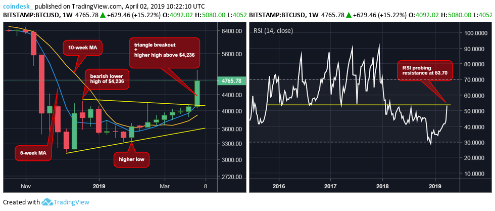 Sudden Bitcoin Price Breakout Sets New Bull Target at Over $5K