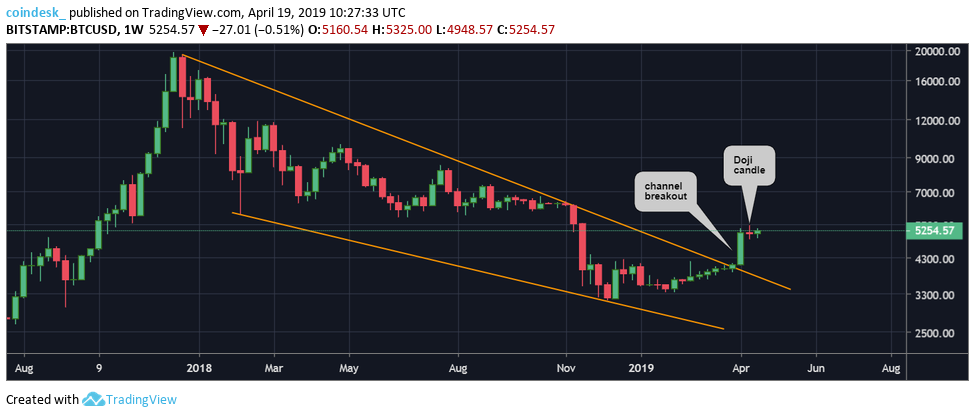 BTCUSD-weekly-1.png (975×417)