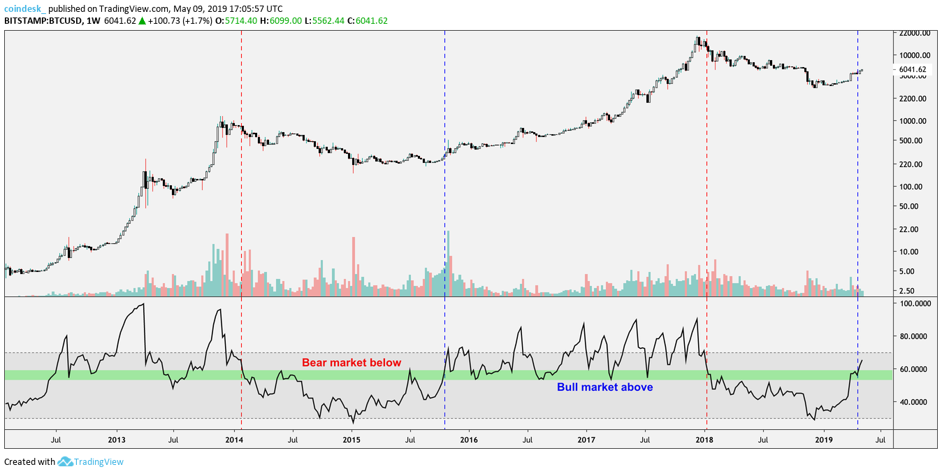 Connors Rsi Vs Rsi