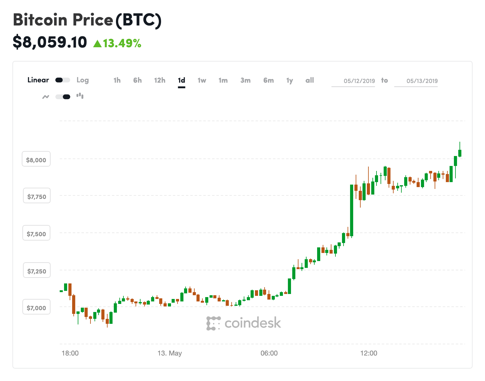 Up $1,200 on the Day, Bitcoin's Price Surges Above $8K ...