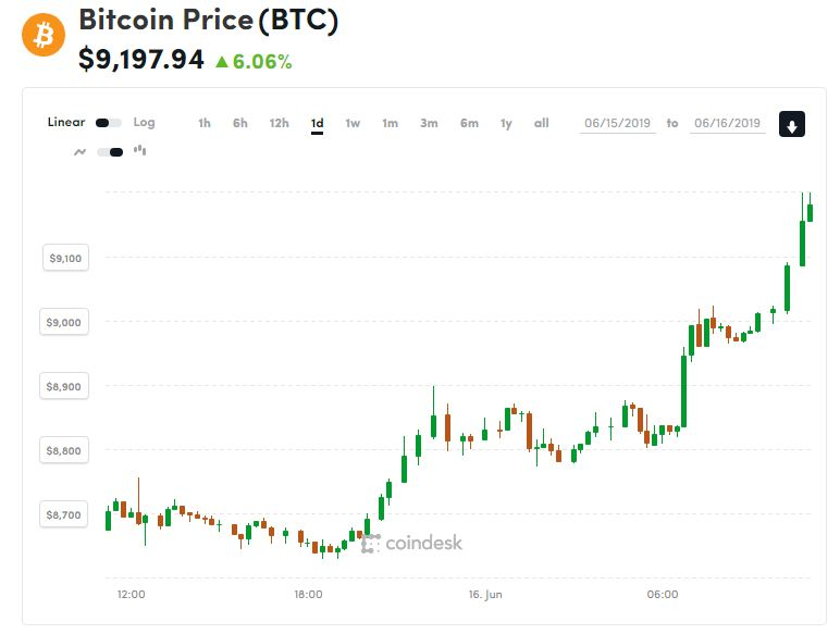 Above .3K: Bitcoin's Price Prints 13-Month High
