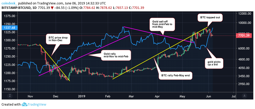 Bitcoin and Gold Prices Diverge Again, Extending 5-Month