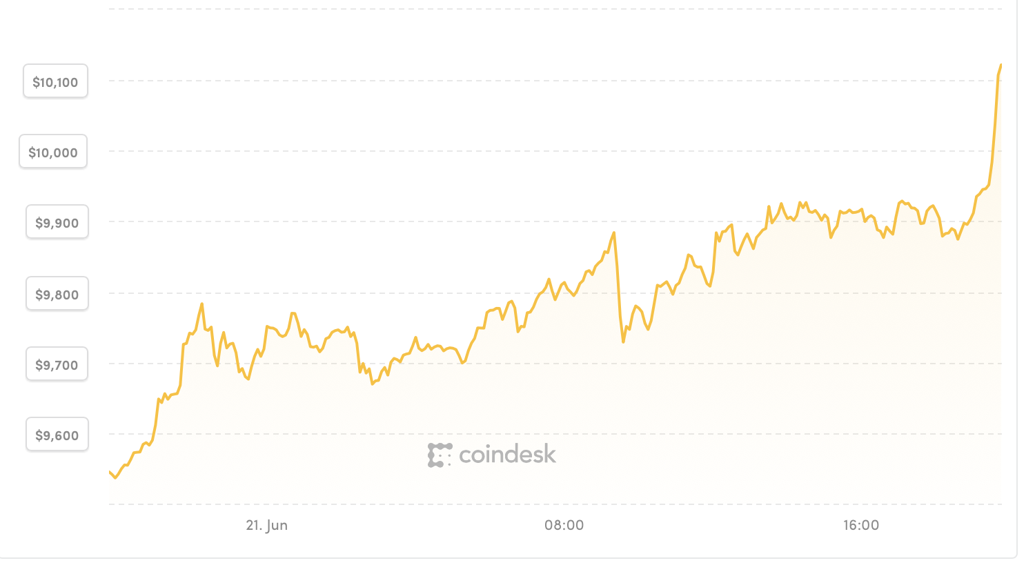 Bitcoin buy pressure hits a 2-month high
