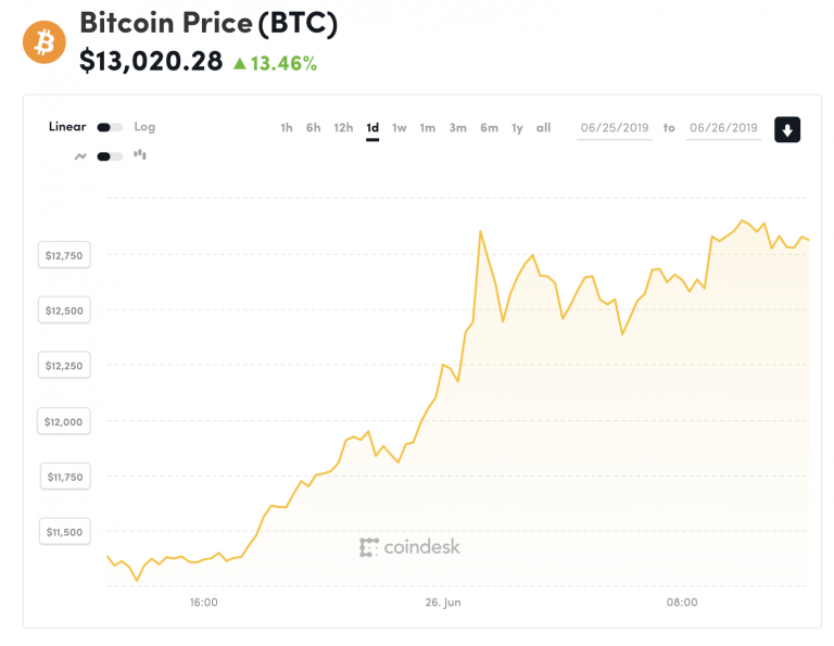 Above $13K: Bitcoin's Price Extends 2019 Gains to New 17