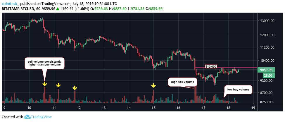 , Bitcoin Bounce Capped by K Price Resistance, Nice Bitcoins