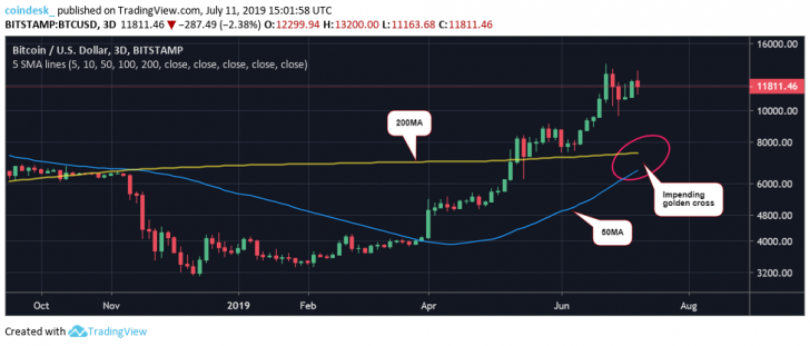 , Bitcoin's 3-Day Price Charts Point to an Impending 'Golden Cross' – Recognizecrypto, Nice Bitcoins