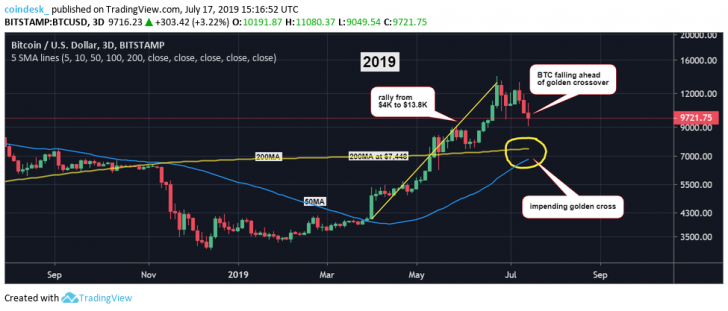 , The Case .5K Could Become Bitcoin's New Price Support – Recognizecrypto, Nice Bitcoins