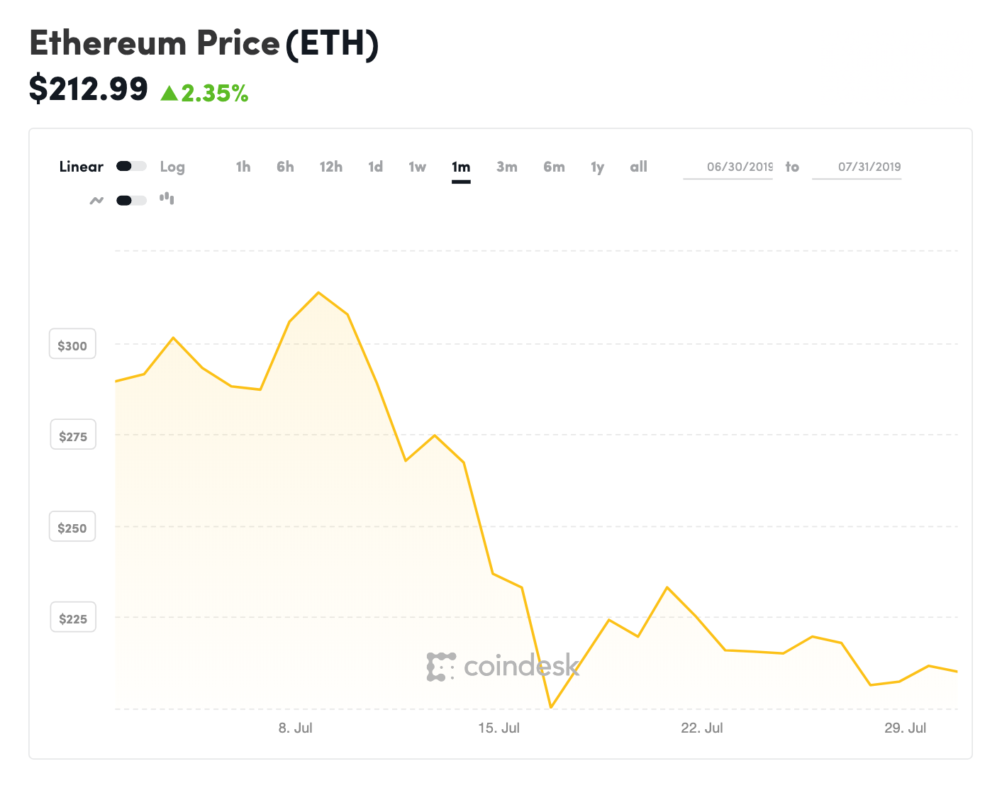 coindesk-ETH-chart-2019-07-31-1.png