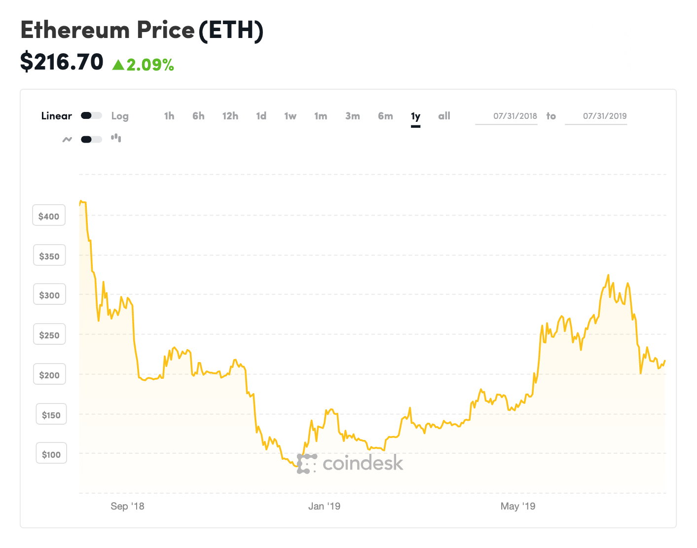 coindesk-ETH-chart-2019-07-31-2.png