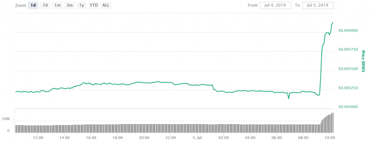 https://static.coindesk.com/wp-content/uploads/2019/07/doge-price-728x284.png