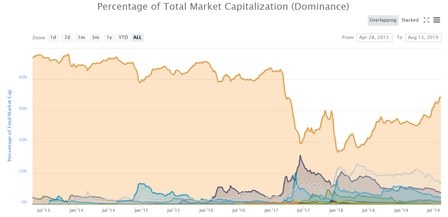 chart of bitcoin dominance since 2013