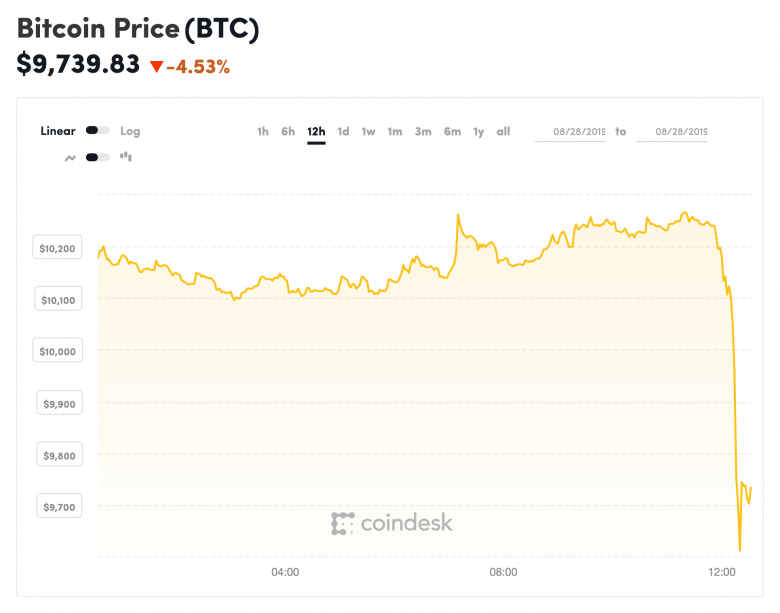 Crypto Market Sees Red as Bitcoin Price Drops $600 in 30 Minutes