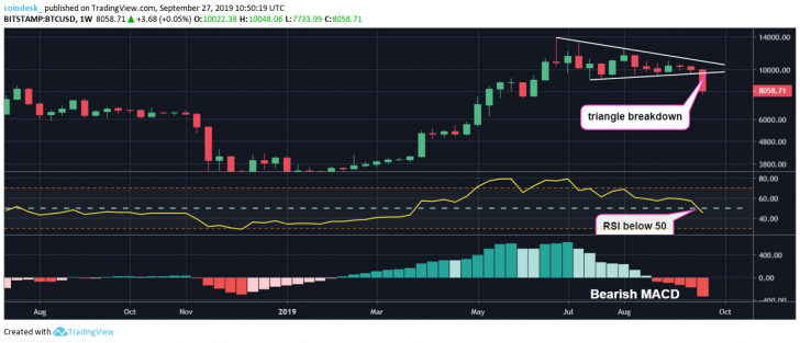 , Bitcoin Approaching Biggest Weekly Price Loss of 2019, Nice Bitcoins
