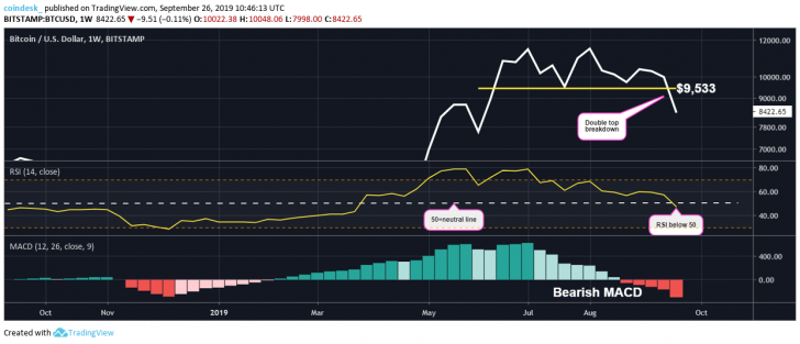 , Bitcoin May See Brief Bounce After Defending Key Price Support, Nice Bitcoins