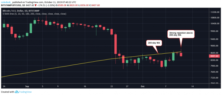 Bitcoin Fails at Key Price Hurdle, Risks Return to ,000
