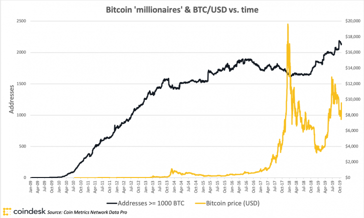 The 'Bitcoin Rich List' Has Grown 30% in the Last Year, But Why?