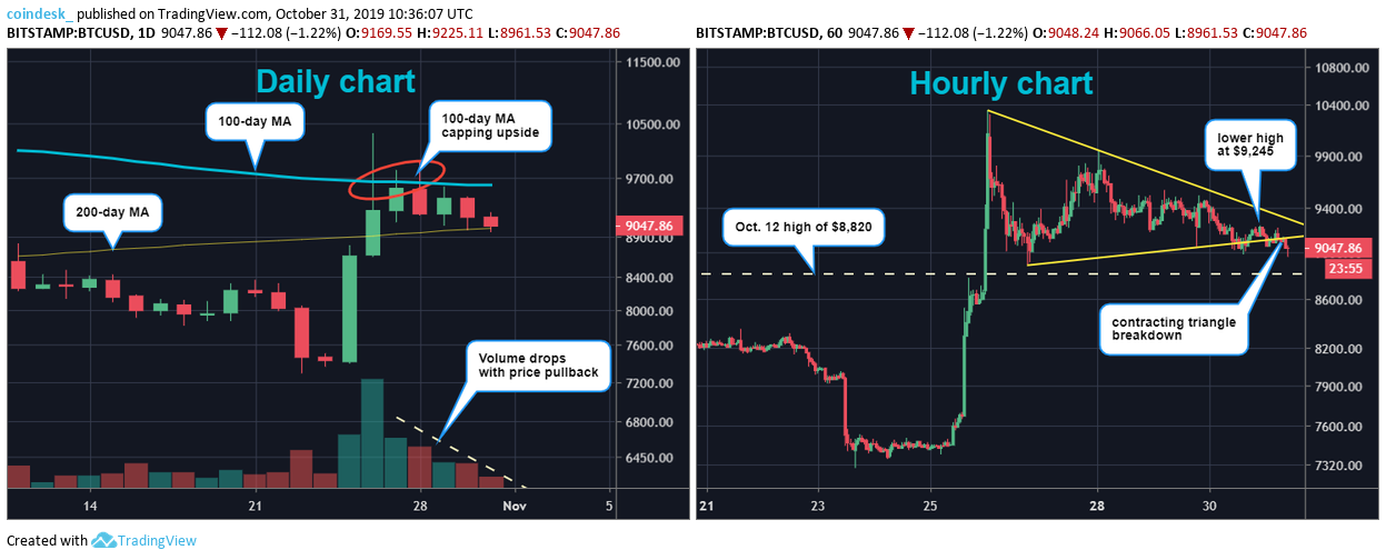 download 5 1 - Bitcoin May See November Price Boost With Halving Due in Six Months