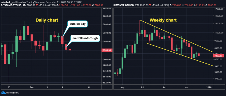 btc-daily-and-weekly
