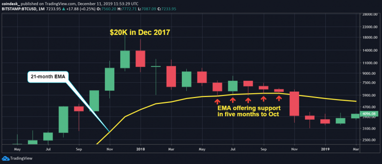 btc-monthly-2018-2