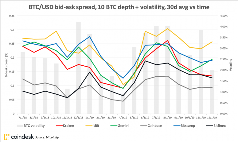 Chart showing 30-day moving average BTC/USD bid-ask spread at 10 BTC depth and volatility vs. time, July 1 2018 through Dec. 1 2019.