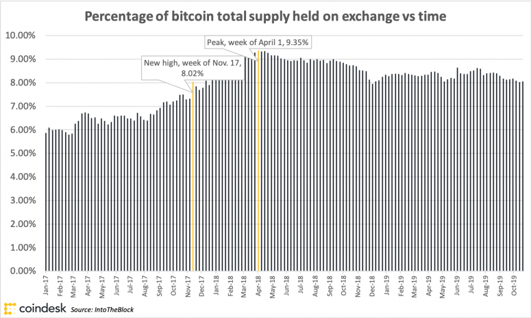 Weekly percentage of bitcoin total supply held on exchange vs time, January 2017-October 2019