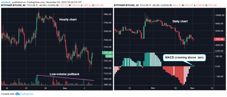 hourly-and-daily-charts