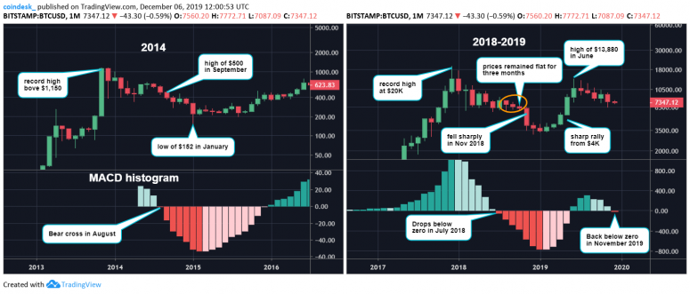 monthly-macd-chart
