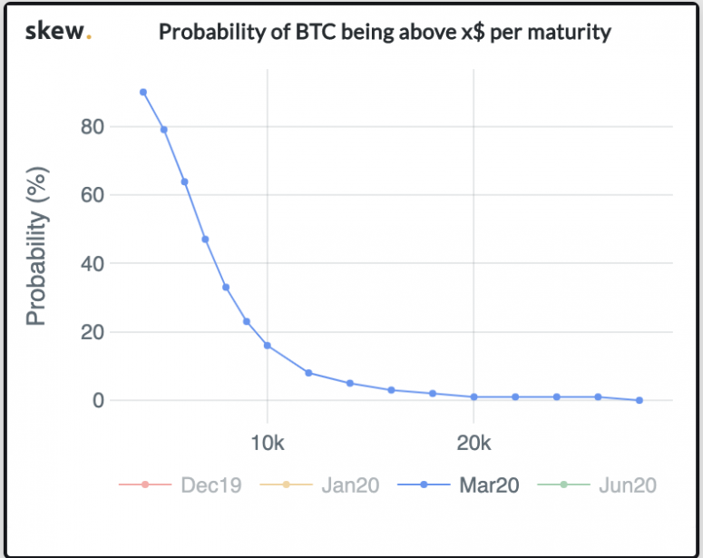 Options market's view of where bitcoin prices will fall by late March (via Skew.com)