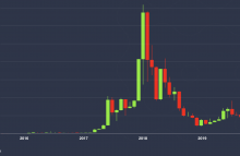 The price of ether, August 2015 to December 2019.