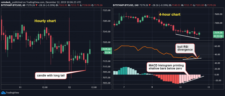 hourly-and-4-hour-chart-3