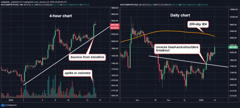 4-hour-and-daily-chart