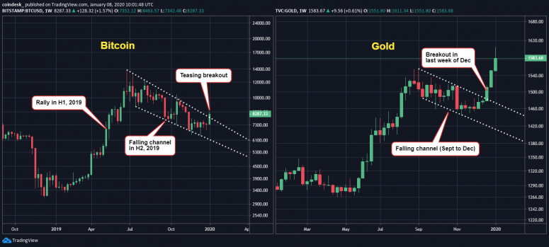 bitcoin-and-gold-weekly
