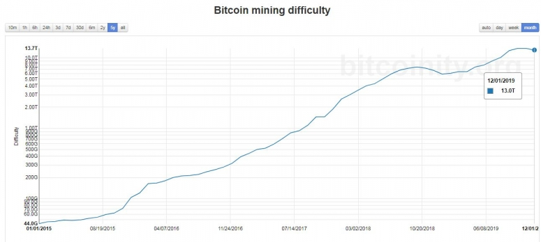 bitcoin-mining-difficulty