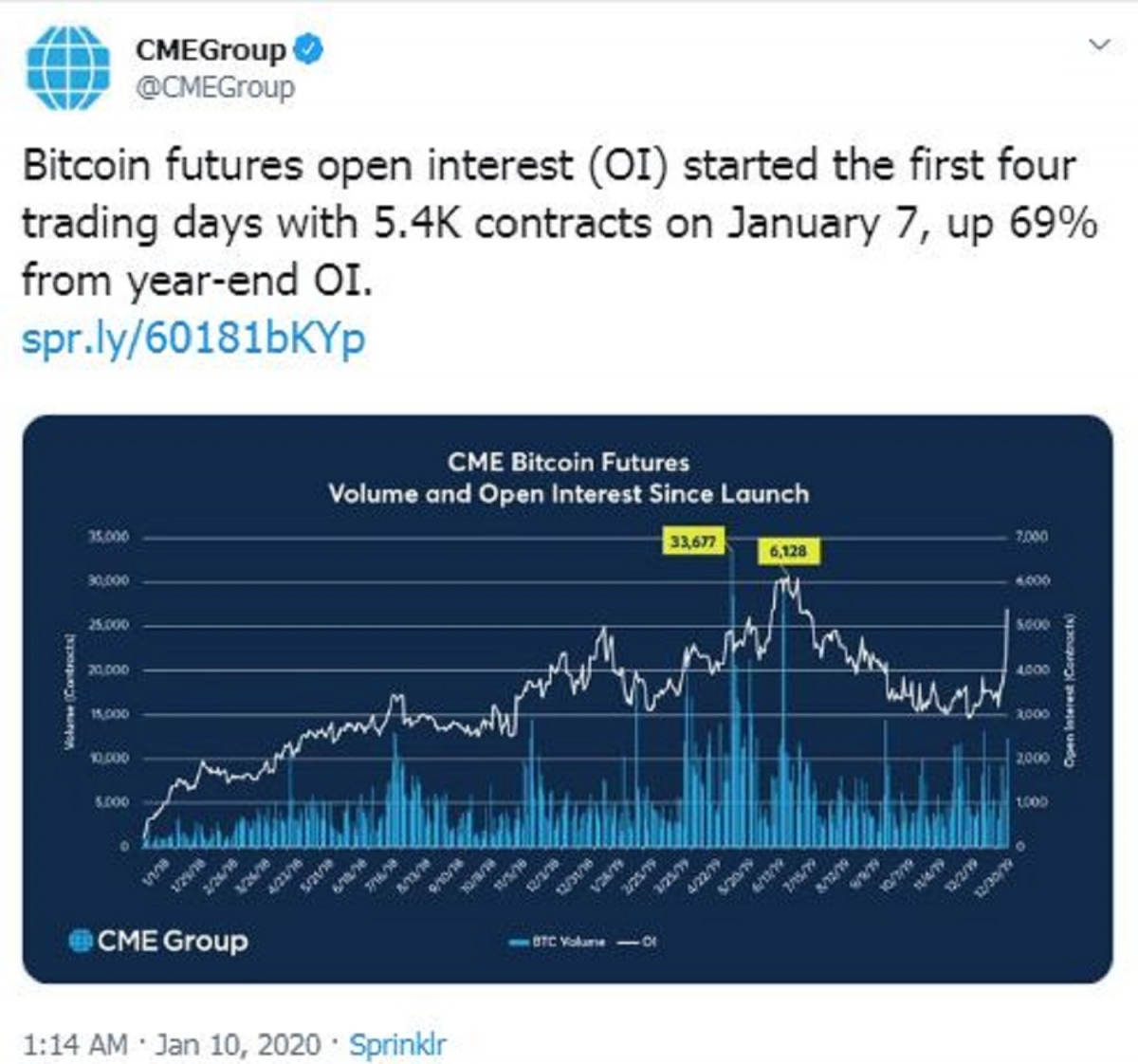 cme group cryptocurrency