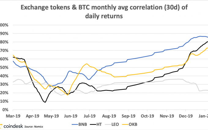 Line graph showing exchange token and bitcoin returns' correlation vs time