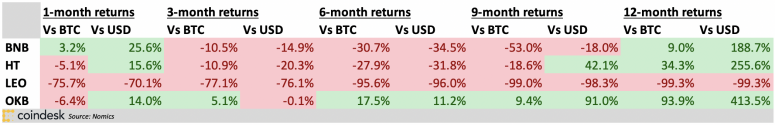 Table of exchange token returns, BTC-adjusted
