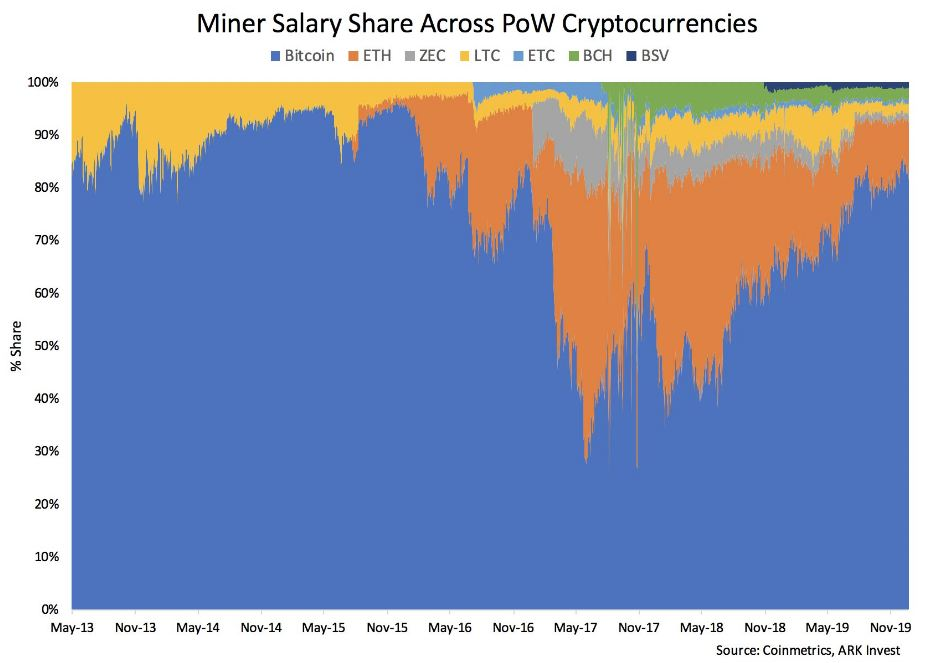 cryptocurrency exponential mining cost