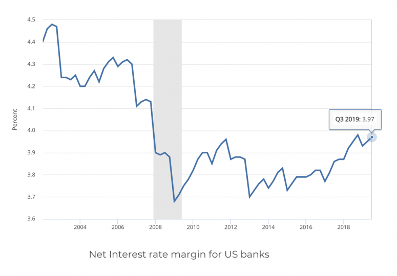 net-interest-margin