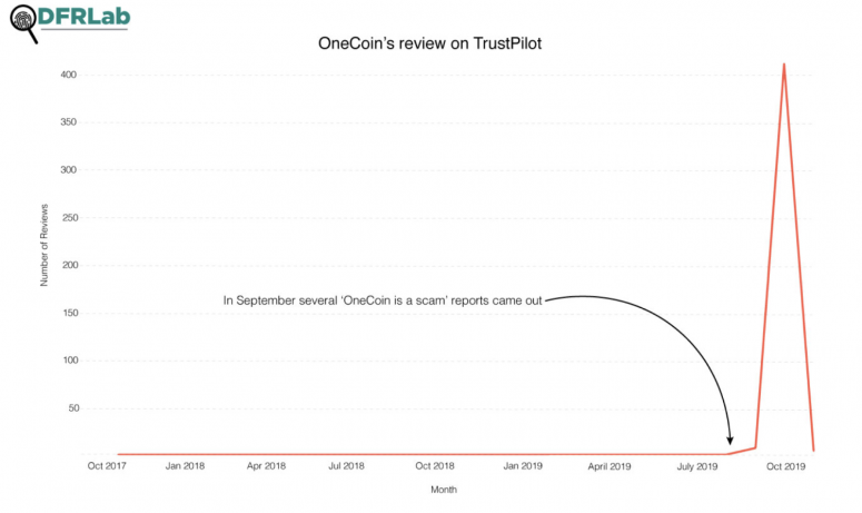 https://medium.com/dfrlab/onecoin-ponzi-scheme-fans-gamed-reviews-on-trustpilot-and-quora-13d2a1effd5a