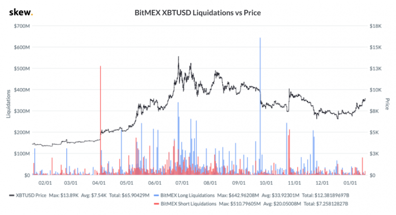 skew-bitmex-xbtusd-liquidations-vs-price-2