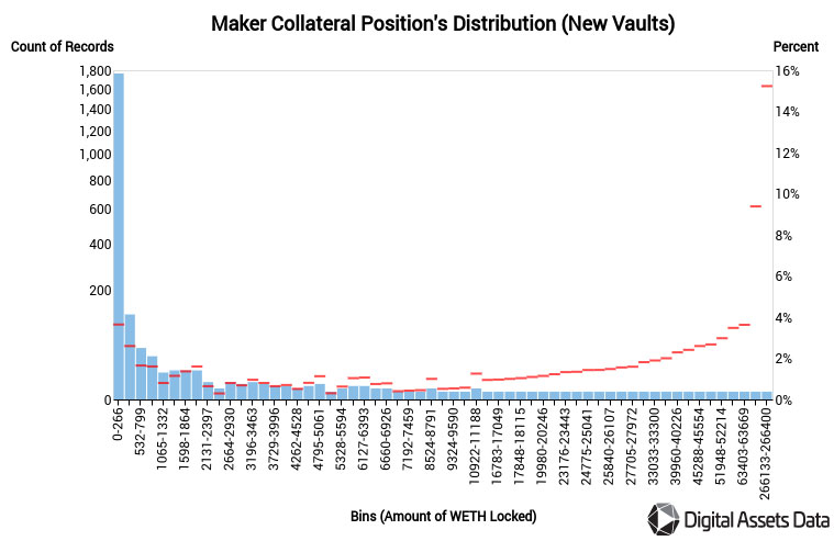 vault_distribution