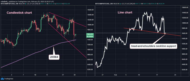 4h-candle-and-line