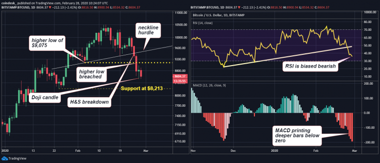 btcusd-daily-and-4h