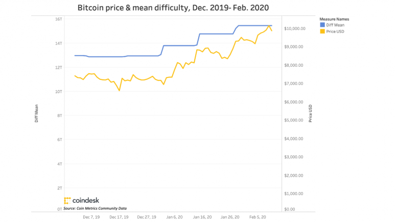 bitcoinpriceandmeandifficulty2019-2020_770_coindeskresearch